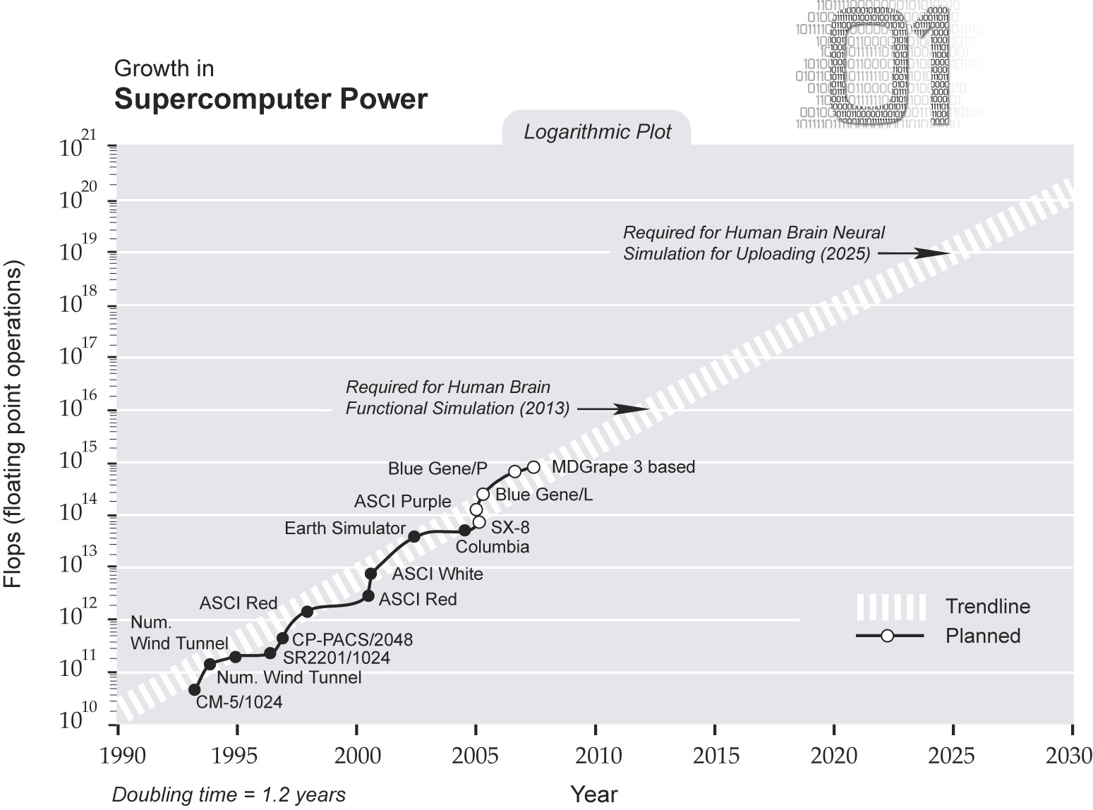 Supercomputer power